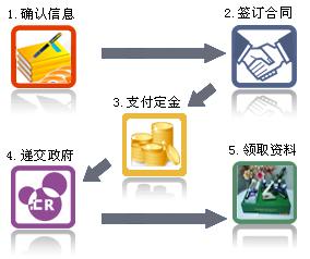 香港公司注册查询流程图